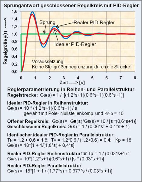 Regelabweichung Berechnen : multikopter technik gyro flugstabilisierung seite 2 sonstige technik ~ Themetempest.com Abrechnung