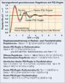 Reglerparametrierung pid für reihe-parallel.png