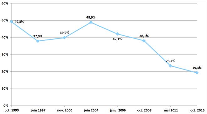 Graphique démontrant l'évolution du pourcentage des voix obtenues par le Bloc québécois au Québec aux élections générales depuis 1993.