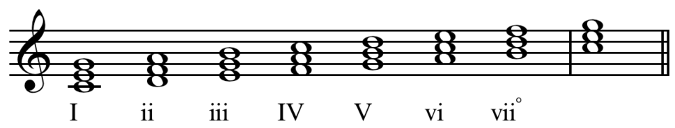 Scale degree numbers