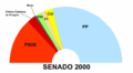 Senado2000s.png