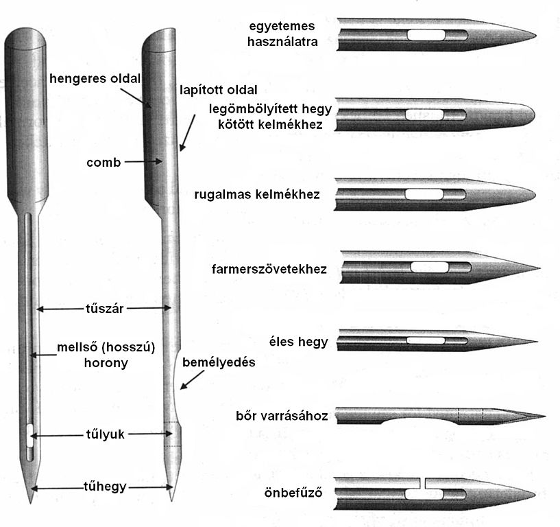 FileSewingmachineneedlestypeshujpg Wikimedia Commons Classy Needles For Sewing Machines