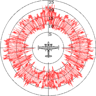 Radar cross-section - Typical RCS diagram (A-26 Invader)