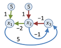 Signal flow graph example.png