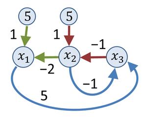 Flow graph (mathematics) - An example of a signal flow graph