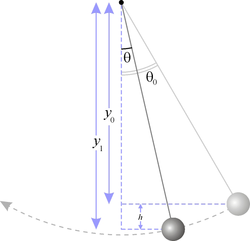 http://upload.wikimedia.org/wikipedia/commons/thumb/9/9d/Simple_pendulum_height.png/250px-Simple_pendulum_height.png