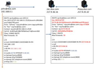 Session border controller - Example of a SIP call establishment with an SBC