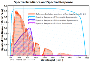 Pyranometer - Spectrum and Spectral Response.