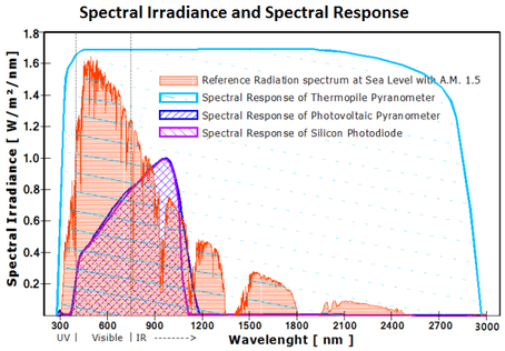 pyranometer wikipediaspectrum and spectral response