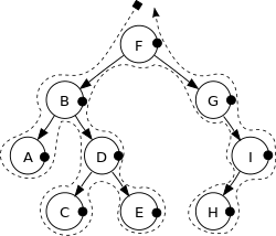 postorder traversal of binary tree