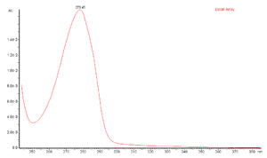 Catechin - UV spectrum of catechin.