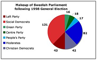 1998 Swedish general election - Election results.