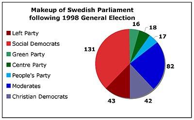 wiki swedish general election