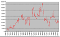 Swindon Town home attendances since 1889.PNG