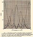 Time evolution of energy for FPUT N-body dynamics.jpg