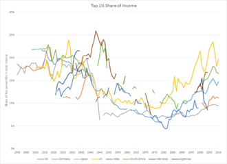 Capital in the Twenty-First Century - Income inequality as measured by the income of the top 1% in several countries. Inequality tended to drop in the middle of the century but has increased in the past several decades.