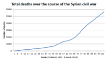 Obama and Syria over the course of the conflict