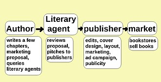 Self-publishing - In previous decades, publishing meant going through agents and publishers.