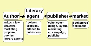 In Previous Decades, Publishing Meant Going Through Agents And Publishers.