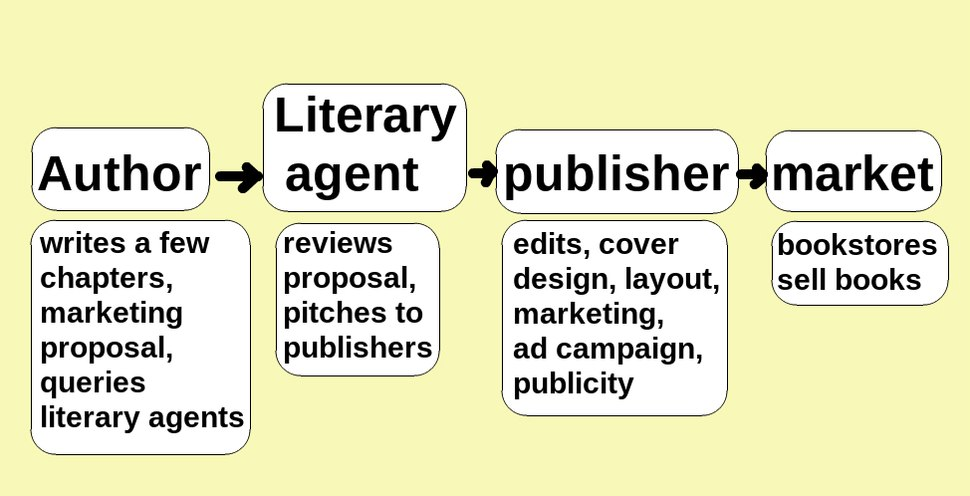 Traditional publishing route before self publishing