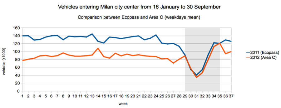 A comparison between vehicles entering Milan city center on average per weekday with Ecopass pollution charge (2011) and Area C congestion charge (2012). Weeks from 16 January to 30 September. The program was suspended during weeks 29 to 35. Data from Comune di Milano.