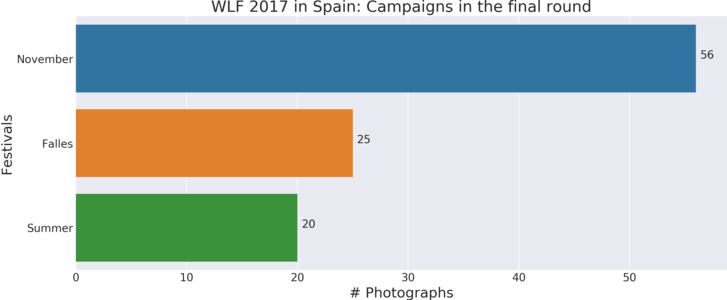 WLF 2017 in Spain - Finalist campaigns.png