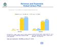 WMF Revenue & Expenses March 2014.png