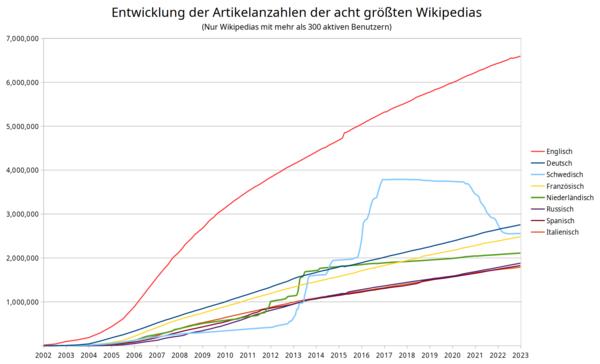 Entwicklung der Artikelanzahl der acht größten Wikipedias