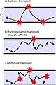 Wires Gurzhi effect.jpg