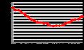 Wohnungseinbrüche in Deutschland 1993-2015 (Daten des BKA).png