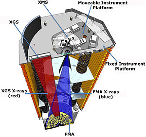 International X-ray Observatory -  IXO - cutaway view. X-ray beams reaching detectors, which will provide complementary spectroscopy, imaging, timing, and polarimetry data on cosmic X-ray sources.