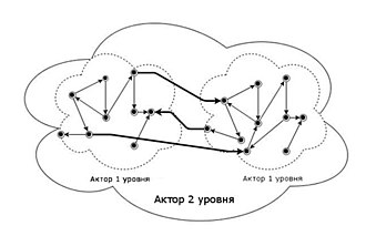 Project networks - Figure 1. The graphical representation of actors of 1 and 2 levels