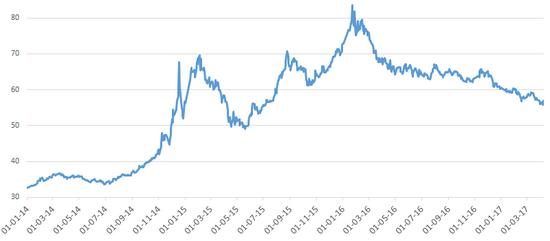 Графік валютного курсу російського рубля відносно Долара США з 2014 р.  (к-сть рублів за 1 долар) 546e9eaefcf8e