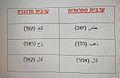 דוגמה דיגלוסיה בשפה הערבית.jpg