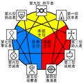 九型性格基本构架图(中文注释版)-Enneagram symbol (with Chinese Label)-.PNG