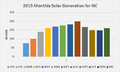 2015 Monthly Solar Generation for NC.png