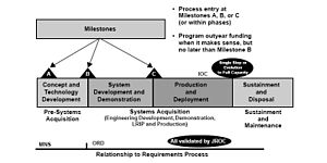 Model of the Acquisition Process.