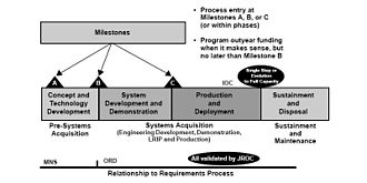Military acquisition - US DoD Acquisition Process