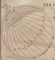 Acta Eruditorum - I astronomia, 1712 – BEIC 13380725 (cropped).jpg