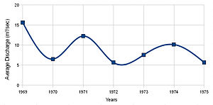 Yarkon River - Image: Average Annual Discharge of Yarkon River (1969 1975)