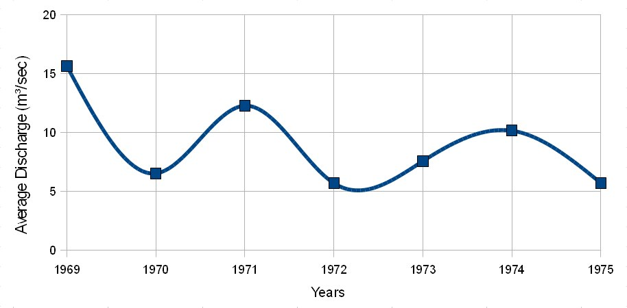 Average Annual Discharge of Yarkon River (1969-1975)