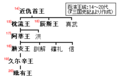 Baekje-monarchs(14-20).PNG