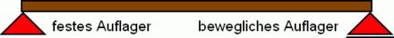 Lager statik wikipedia for Statik balken