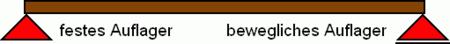 Balkentheorie wikipedia for Statische bestimmtheit