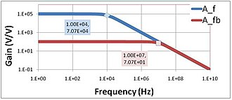 Negative-feedback amplifier - Figure 2: Gain vs. frequency for a single-pole amplifier with and without feedback; corner frequencies are labeled