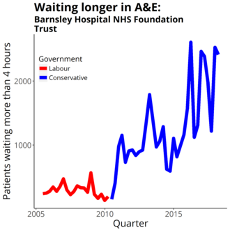 Barnsley Hospital NHS Foundation Trust - Four-hour target in the emergency department quarterly figures from NHS England Data from https://www.england.nhs.uk/statistics/statistical-work-areas/ae-waiting-times-and-activity/