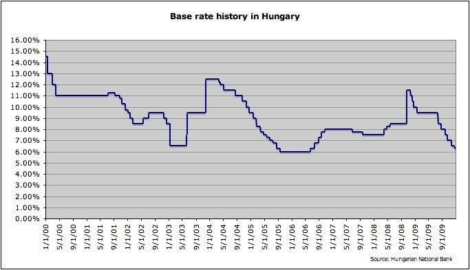 Baserate Hungary