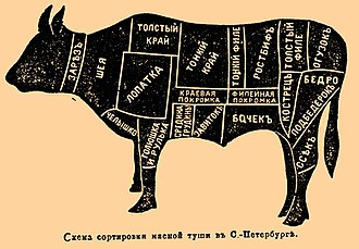 Cut of beef - Illustration from Brockhaus and Efron Encyclopedic Dictionary (1890–1907). Scheme of sorting meat carcasses.