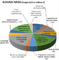Budget-NASA-2015.png