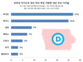 CNN-Des Moines Register-Mediacom Opinion Poll for 2020 Iowa Caucus, March 2019.png